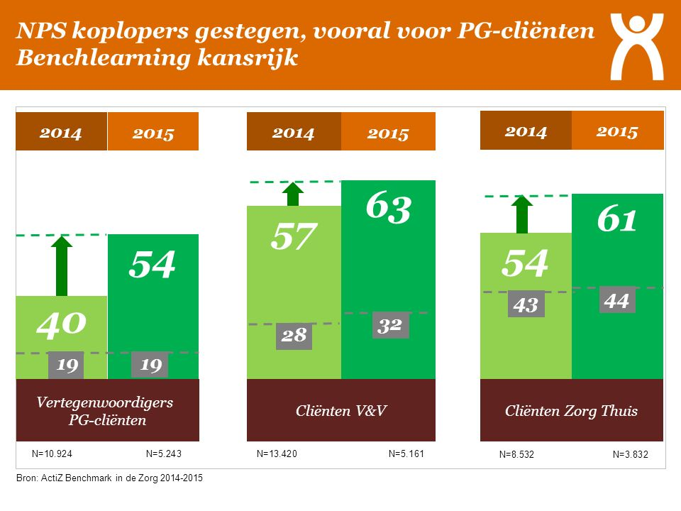 NPS koplopers gestegen, vooral voor PG-cliënten Benchlearning kansrijk 40 54 Vertegenwoordigers PG-cliënten 2015 2014 57 63 Cliënten V&V 2015 2014 54