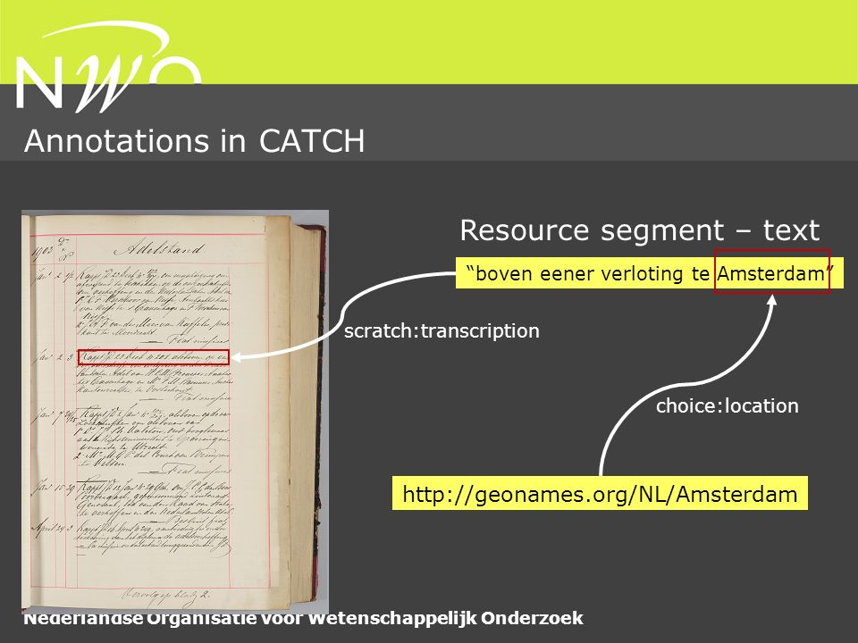 Nederlandse Organisatie voor Wetenschappelijk Onderzoek Annotations in CATCH boven eener verloting te Amsterdam Resource segment – text scratch:transcription http://geonames.org/NL/Amsterdam choice:location