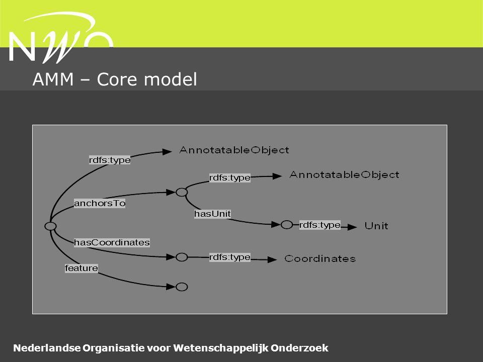 Nederlandse Organisatie voor Wetenschappelijk Onderzoek AMM – Core model