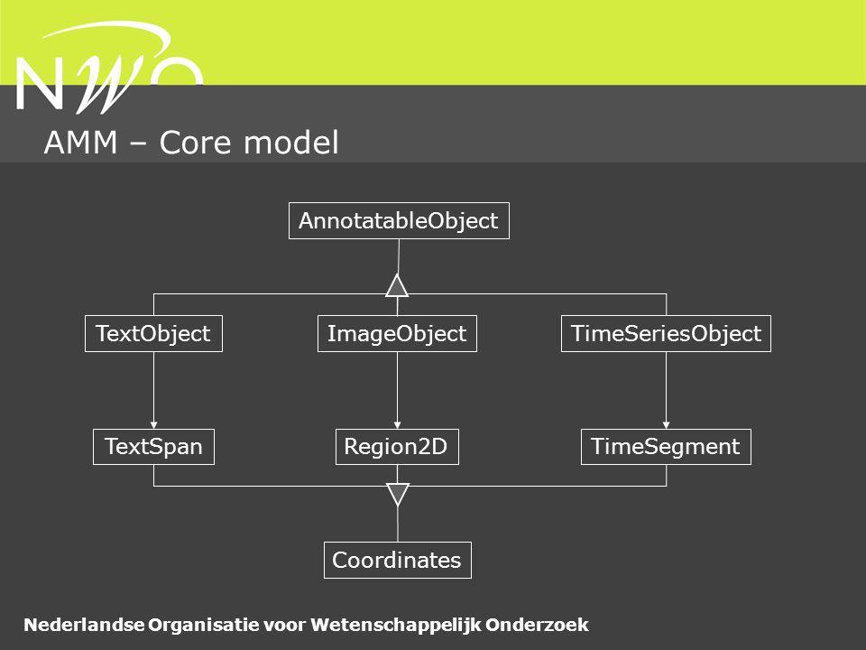 Nederlandse Organisatie voor Wetenschappelijk Onderzoek AMM – Core model AnnotatableObject Coordinates TimeSeriesObjectTextObjectImageObject TimeSegmentRegion2DTextSpan
