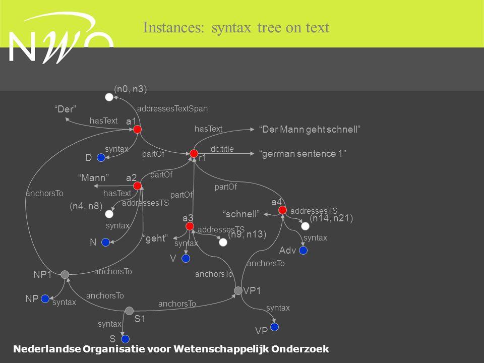 Nederlandse Organisatie voor Wetenschappelijk Onderzoek Instances: syntax tree on text a1 addressesTextSpan partOf (n0, n3) german sentence 1 r1 dc:title Der Mann geht schnell hasText a2 a3 a4 partOf Der hasText Mann hasText (n4, n8) (n9, n13) (n14, n21) addressesTS geht schnell syntax D N V Adv NP1 VP1 S1 anchorsTo NP S VP anchorsTo syntax