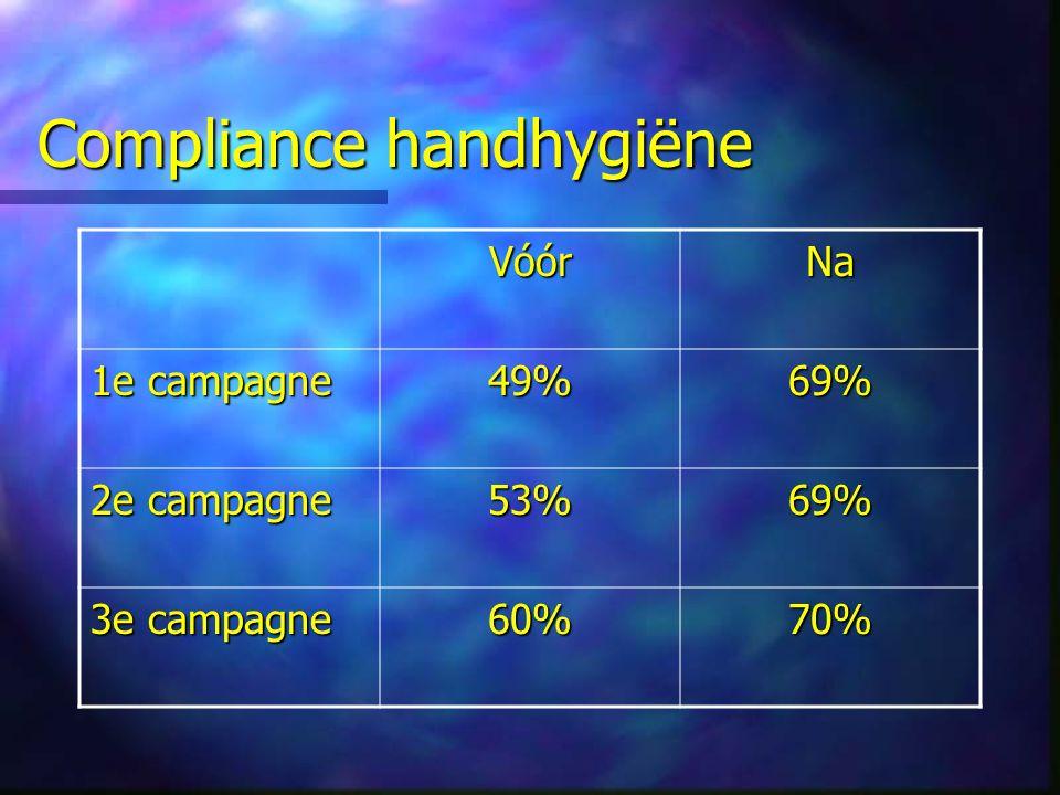 Compliance handhygiëne VóórNa 1e campagne 49%69% 2e campagne 53%69% 3e campagne 60%70%