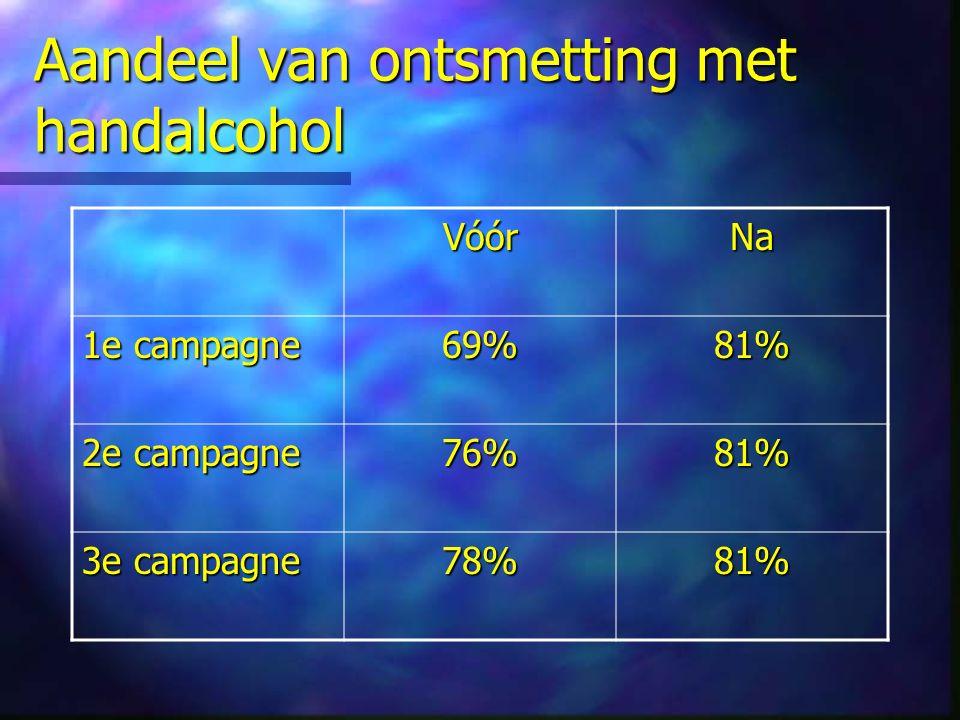 Aandeel van ontsmetting met handalcohol VóórNa 1e campagne 69%81% 2e campagne 76%81% 3e campagne 78%81%