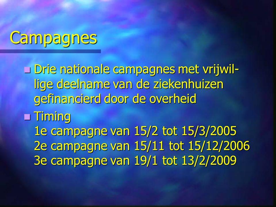 Campagnes Drie nationale campagnes met vrijwil- lige deelname van de ziekenhuizen gefinancierd door de overheid Drie nationale campagnes met vrijwil- lige deelname van de ziekenhuizen gefinancierd door de overheid Timing 1e campagne van 15/2 tot 15/3/2005 2e campagne van 15/11 tot 15/12/2006 3e campagne van 19/1 tot 13/2/2009 Timing 1e campagne van 15/2 tot 15/3/2005 2e campagne van 15/11 tot 15/12/2006 3e campagne van 19/1 tot 13/2/2009
