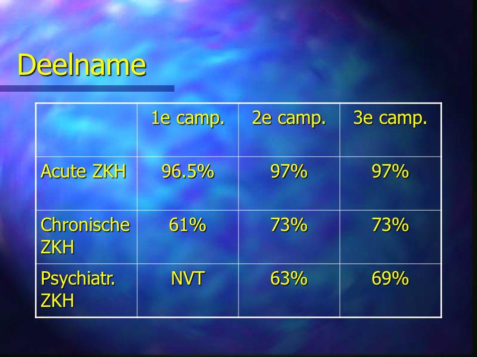 Deelname 1e camp.2e camp. 3e camp. Acute ZKH 96.5%97%97% Chronische ZKH 61%73%73% Psychiatr.