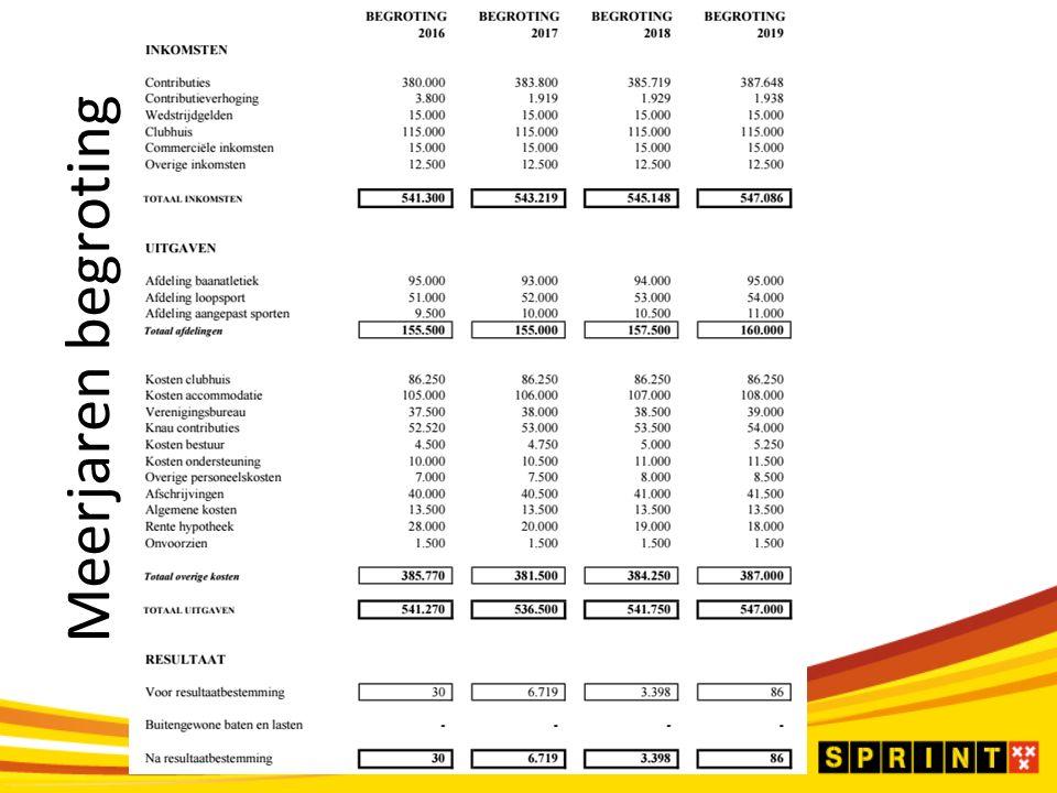 ALV 25 november 2015 Meerjaren begroting