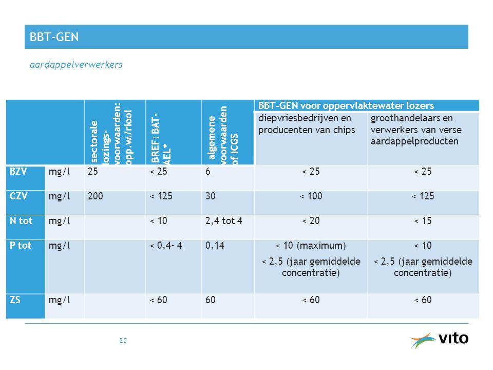 BBT-GEN aardappelverwerkers 23 sectorale lozings- voorwaarden: opp.w./riool BREF: BAT- AEL* algemene voorwaarden of ICGS BBT-GEN voor oppervlaktewater