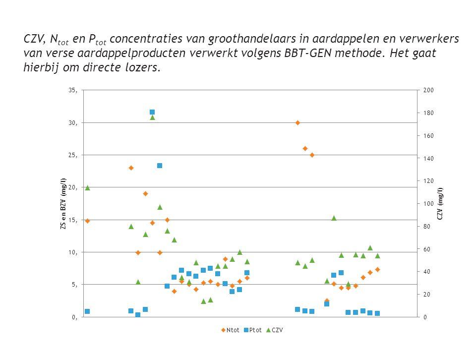 CZV, N tot en P tot concentraties van groothandelaars in aardappelen en verwerkers van verse aardappelproducten verwerkt volgens BBT-GEN methode. Het