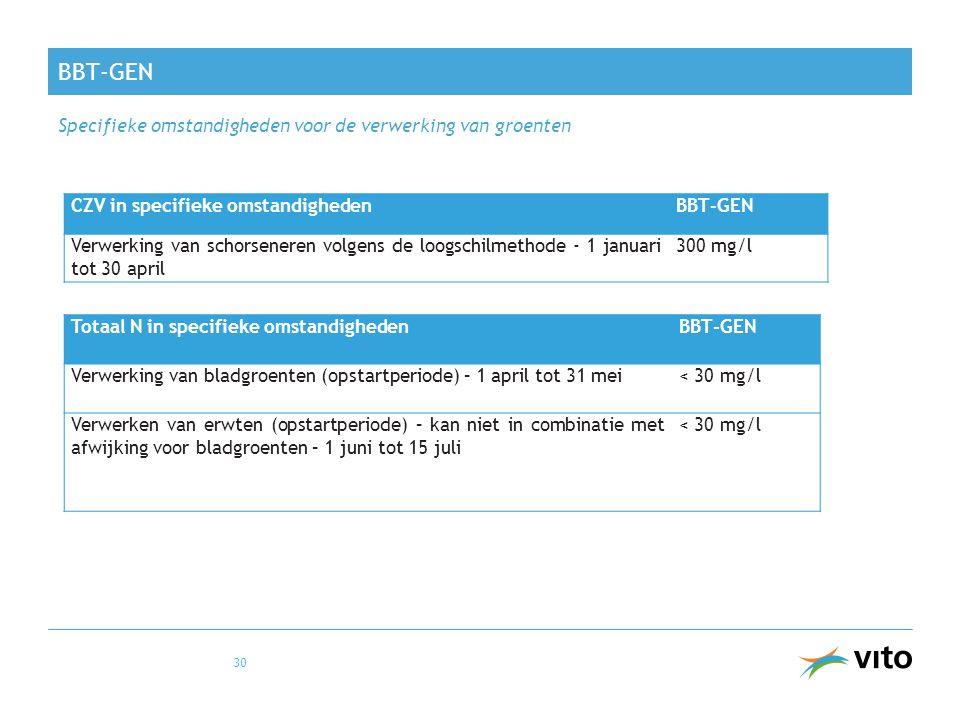 BBT-GEN Totaal N in specifieke omstandighedenBBT-GEN Verwerking van bladgroenten (opstartperiode) – 1 april tot 31 mei< 30 mg/l Verwerken van erwten (