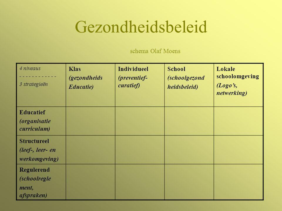Gezondheidsbeleid schema Olaf Moens 4 niveaus - - - - - - 3 strategieën Klas (gezondheids Educatie) Individueel (preventief- curatief) School (schoolgezond heidsbeleid) Lokale schoolomgeving (Logo's, netwerking) Educatief (organisatie curriculum) Structureel (leef-, leer- en werkomgeving) Regulerend (schoolregle ment, afspraken)