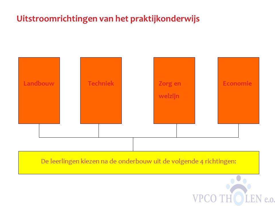 Uitstroomrichtingen van het praktijkonderwijs De leerlingen kiezen na de onderbouw uit de volgende 4 richtingen: EconomieZorg en welzijn TechniekLandb