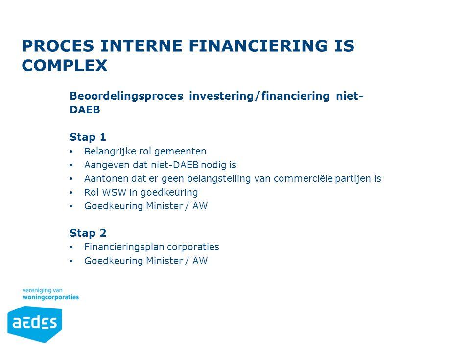Opsomming Gebruik de knoppen op het Start-lint in de sectie 'Alinea'. PROCES INTERNE FINANCIERING IS COMPLEX Beoordelingsproces investering/financieri