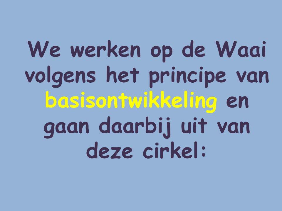 We werken op de Waai volgens het principe van basisontwikkeling en gaan daarbij uit van deze cirkel: