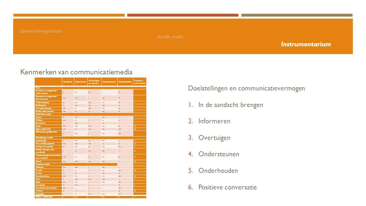Conversatie-organisatie Sociale media Instrumentarium Kenmerken van communicatiemedia Privé Doelstellingen en communicatievermogen 1.In de aandacht br