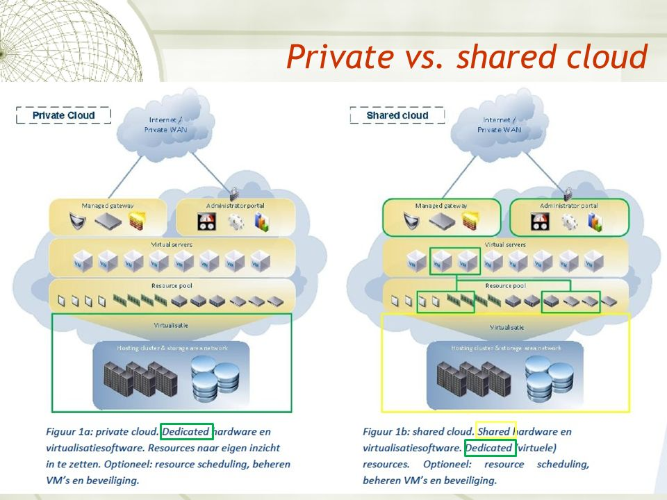 Private vs. shared cloud