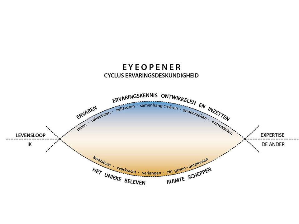 UITERLIJKE ERVARINGSLIJN Faciliteren van vrije ruimte voor zelfonderzoek Delen van ervaringen in dialoog en eigen regie Scheppen van een ruimte waar transformatie zich kan voltrekken Reflecteren en betekenis geven, eigen samenhang ontdekken Hernemen en hervinden als maatschappelijke context terugslag uitlokt, triggert Relevante ervaringskennis vakkundige toepassen Ontwikkelen van een eigen profilering hierin