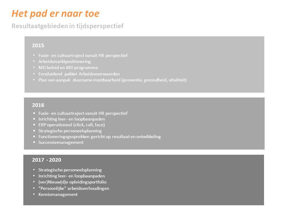 Het pad er naar toe 2015 Fusie- en cultuurtraject vanuit HR perspectief Arbeidsmarktpositionering MD beleid en MD programma Eensluidend pakket Arbeidsvoorwaarden Plan van aanpak duurzame inzetbaarheid (preventie, gezondheid, vitaliteit) 2016  Fusie- en cultuurtraject vanuit HR perspectief  Inrichting leer- en loopbaanpaden  ERP operationeel (click, call, face)  Strategische personeelsplanning  Functioneringsgesprekken gericht op resultaat en ontwikkeling  Successiemanagement 2017 - 2020 Strategische personeelsplanning Inrichting leer- en loopbaanpaden (ver)Nieuw(d)e opleidingsportfolio Persoonlijke arbeidsverhoudingen Kennismanagement Resultaatgebieden in tijdsperspectief