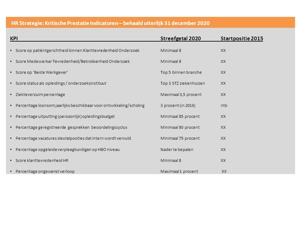HR Strategie: Kritische Prestatie Indicatoren – behaald uiterlijk 31 december 2020 KPIStreefgetal 2020Startpositie 2015 Score op patiëntgerichtheid binnen Klanttevredenheid OnderzoekMinimaal 8XX Score Medewerker Tevredenheid/Betrokkenheid OnderzoekMinimaal 8XX Score op 'Beste Werkgever' Top 5 binnen brancheXX Score status als opleidings / onderzoeksinstituutTop 3 STZ ziekenhuizenXX Ziekteverzuim percentageMaximaal 3,5 procentXX Percentage loonsom jaarlijks beschikbaar voor ontwikkeling/scholing3 procent (in 2016)ntb Percentage uitputting (persoonlijk) opleidingsbudgetMinimaal 85 procentXX Percentage geregistreerde gesprekken beoordelingscyclusMinimaal 80 procentXX Percentage vacatures sleutelposities dat intern wordt vervuld Minimaal 75 procentXX Percentage opgeleide verpleegkundigen op HBO niveau Nader te bepalenXX Score klanttevredenheid HRMinimaal 8XX Percentage ongewenst verloopMaximaal 1 procent XX