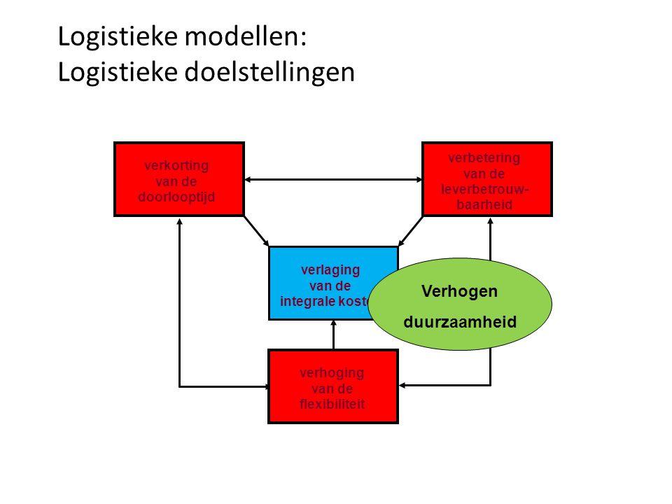 verkorting van de doorlooptijd verbetering van de leverbetrouw- baarheid verlaging van de integrale kosten verhoging van de flexibiliteit Logistieke m