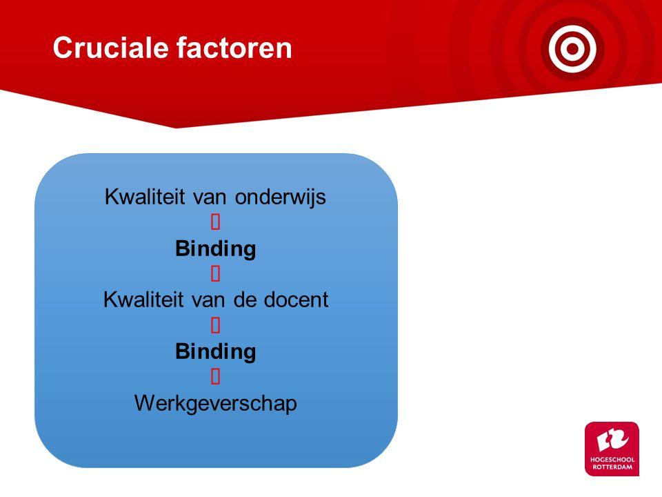 Cruciale factoren Kwaliteit van onderwijs  Binding  Kwaliteit van de docent  Binding  Werkgeverschap