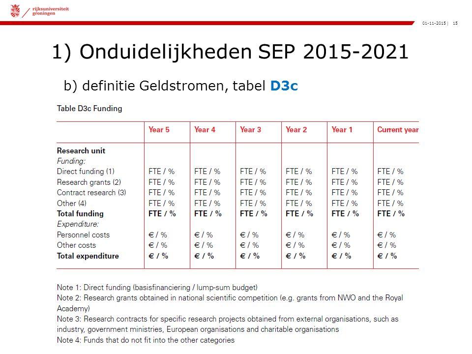 15|01-11-2015 1) Onduidelijkheden SEP 2015-2021 b) definitie Geldstromen, tabel D3c