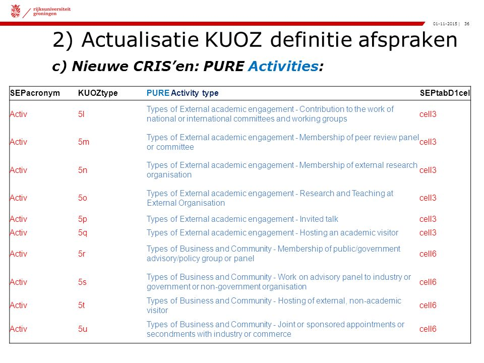 36|01-11-2015 2) Actualisatie KUOZ definitie afspraken c) Nieuwe CRIS'en: PURE Activities: SEPacronymKUOZtypePURE Activity typeSEPtabD1cel Activ5l Types of External academic engagement - Contribution to the work of national or international committees and working groups cell3 Activ5m Types of External academic engagement - Membership of peer review panel or committee cell3 Activ5n Types of External academic engagement - Membership of external research organisation cell3 Activ5o Types of External academic engagement - Research and Teaching at External Organisation cell3 Activ5pTypes of External academic engagement - Invited talkcell3 Activ5qTypes of External academic engagement - Hosting an academic visitorcell3 Activ5r Types of Business and Community - Membership of public/government advisory/policy group or panel cell6 Activ5s Types of Business and Community - Work on advisory panel to industry or government or non-government organisation cell6 Activ5t Types of Business and Community - Hosting of external, non-academic visitor cell6 Activ5u Types of Business and Community - Joint or sponsored appointments or secondments with industry or commerce cell6