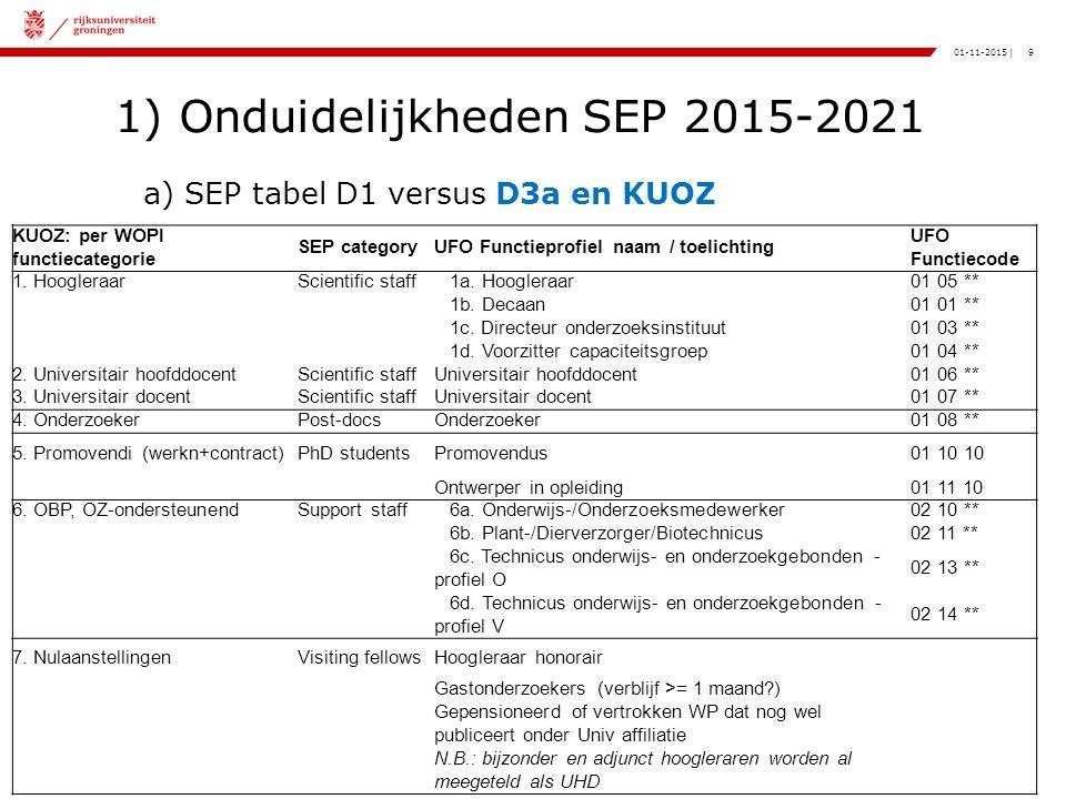 9|01-11-2015 1) Onduidelijkheden SEP 2015-2021 a) SEP tabel D1 versus D3a en KUOZ KUOZ: per WOPI functiecategorie SEP categoryUFO Functieprofiel naam / toelichting UFO Functiecode 1.