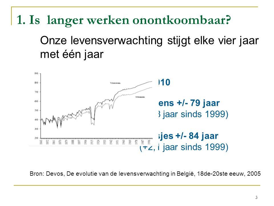 1. Is langer werken onontkoombaar? v Onze levensverwachting stijgt elke vier jaar met één jaar In 2010 jongens +/- 79 jaar (+2,8 jaar sinds 1999) meis