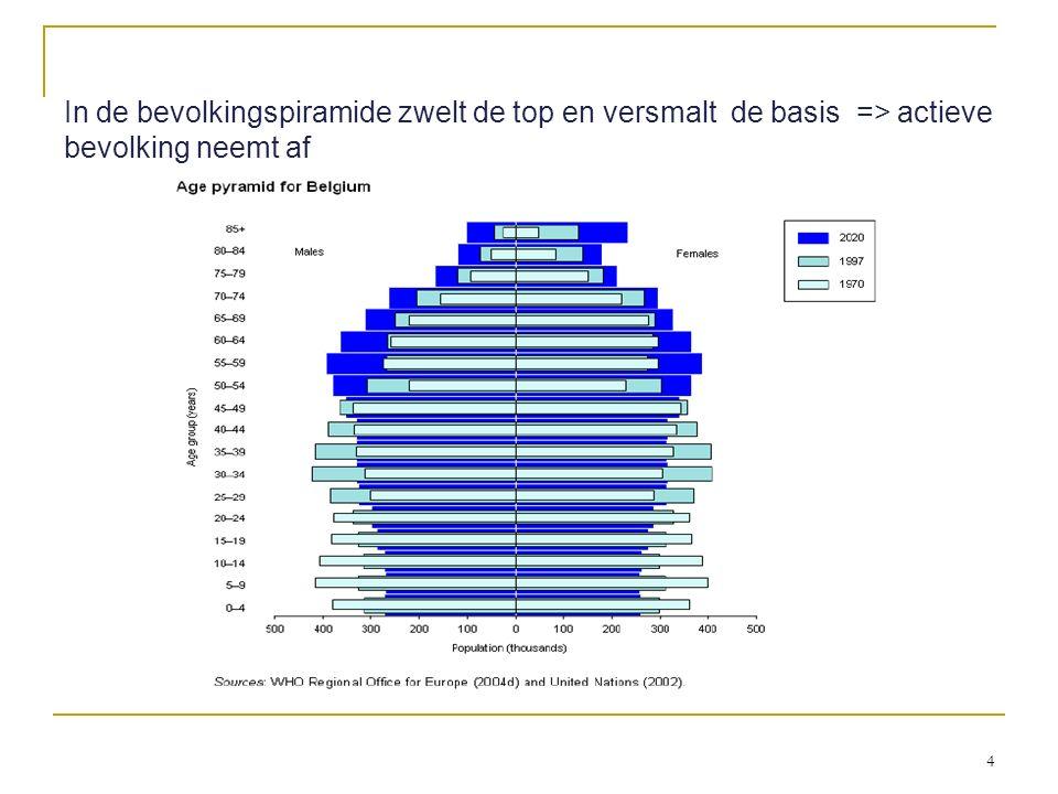 In de bevolkingspiramide zwelt de top en versmalt de basis => actieve bevolking neemt af 4