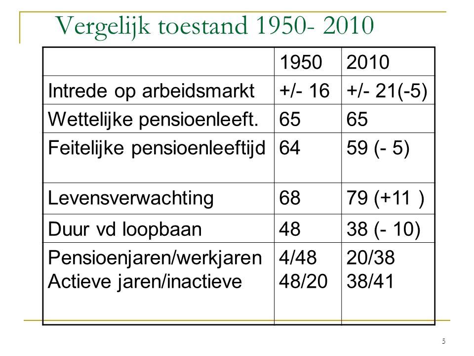 Vergelijk toestand 1950- 2010 19502010 Intrede op arbeidsmarkt+/- 16+/- 21(-5) Wettelijke pensioenleeft.65 Feitelijke pensioenleeftijd6459 (- 5) Leven