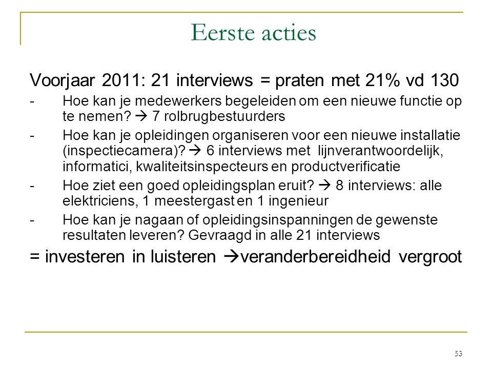 Eerste acties Voorjaar 2011: 21 interviews = praten met 21% vd 130 -Hoe kan je medewerkers begeleiden om een nieuwe functie op te nemen?  7 rolbrugbe