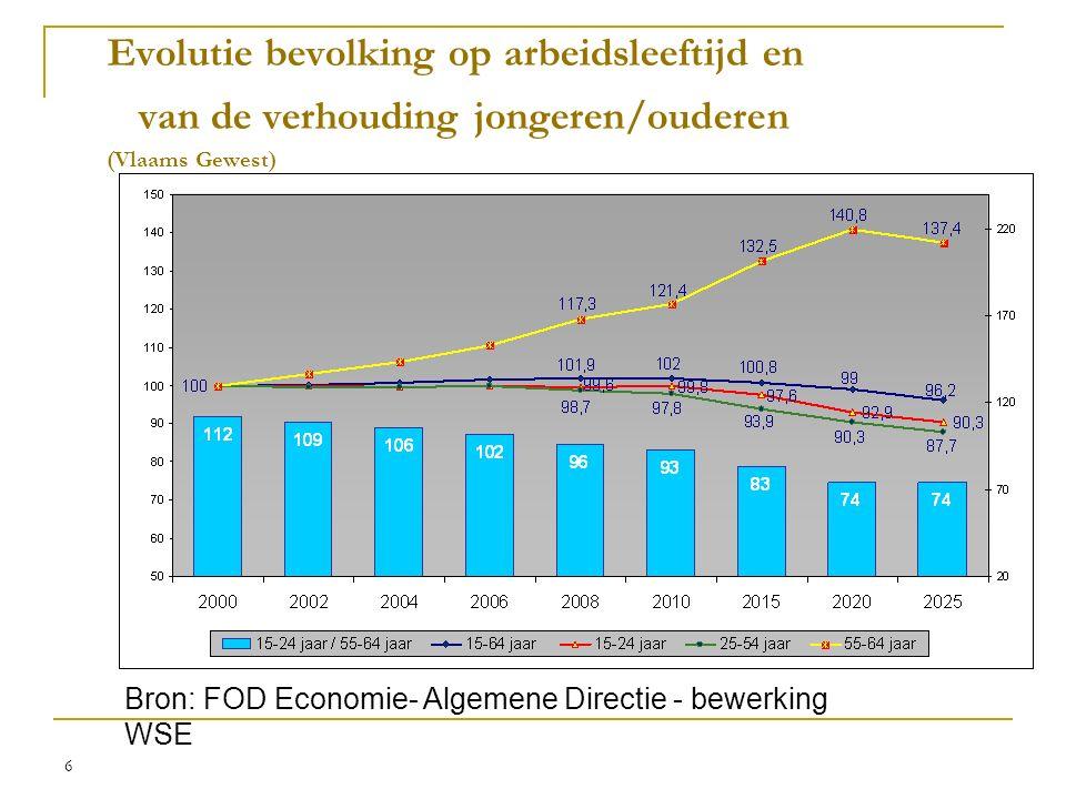 6 Evolutie bevolking op arbeidsleeftijd en van de verhouding jongeren/ouderen (Vlaams Gewest) Bron: FOD Economie- Algemene Directie - bewerking WSE