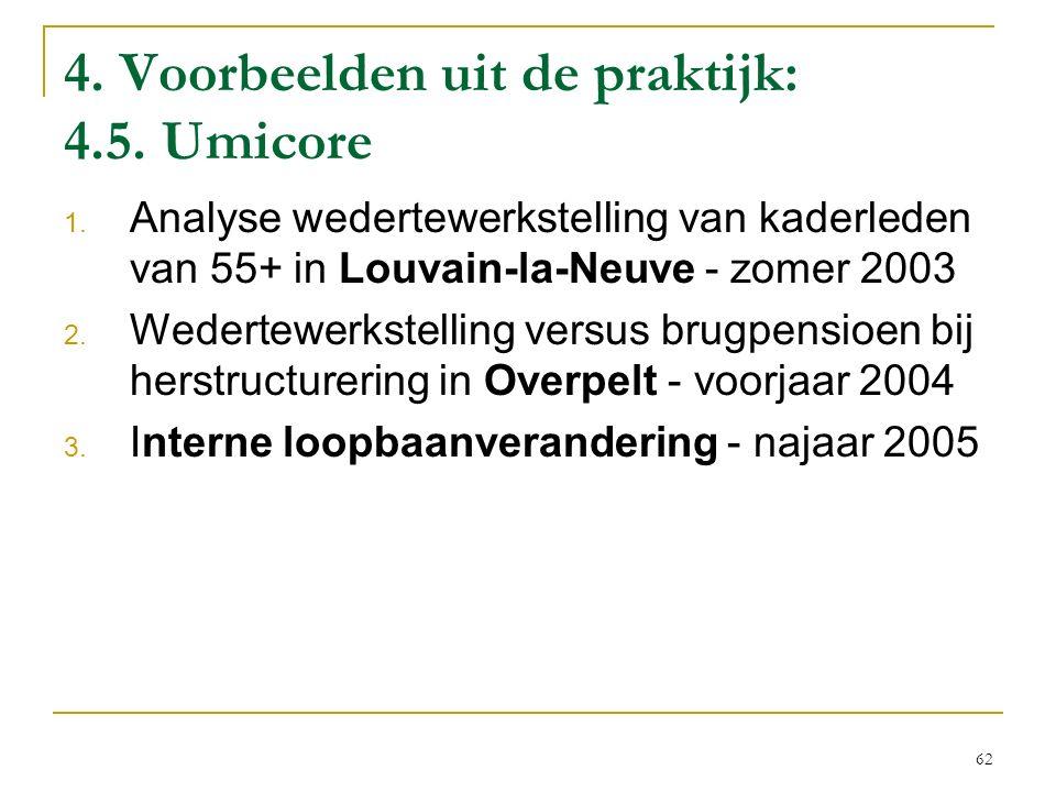 4. Voorbeelden uit de praktijk: 4.5. Umicore 1. Analyse wedertewerkstelling van kaderleden van 55+ in Louvain-la-Neuve - zomer 2003 2. Wedertewerkstel