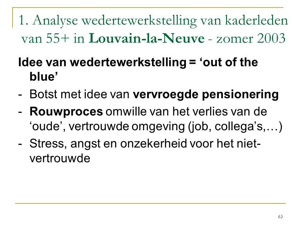 1. Analyse wedertewerkstelling van kaderleden van 55+ in Louvain-la-Neuve - zomer 2003 Idee van wedertewerkstelling = 'out of the blue' -Botst met ide