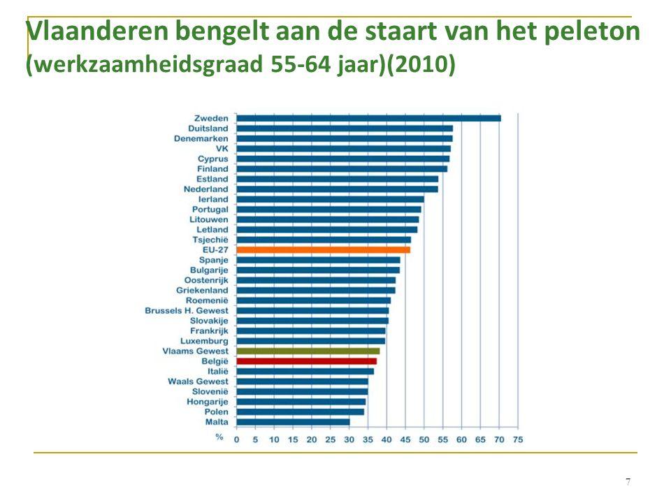 Vlaanderen bengelt aan de staart van het peleton (werkzaamheidsgraad 55-64 jaar)(2010) 7
