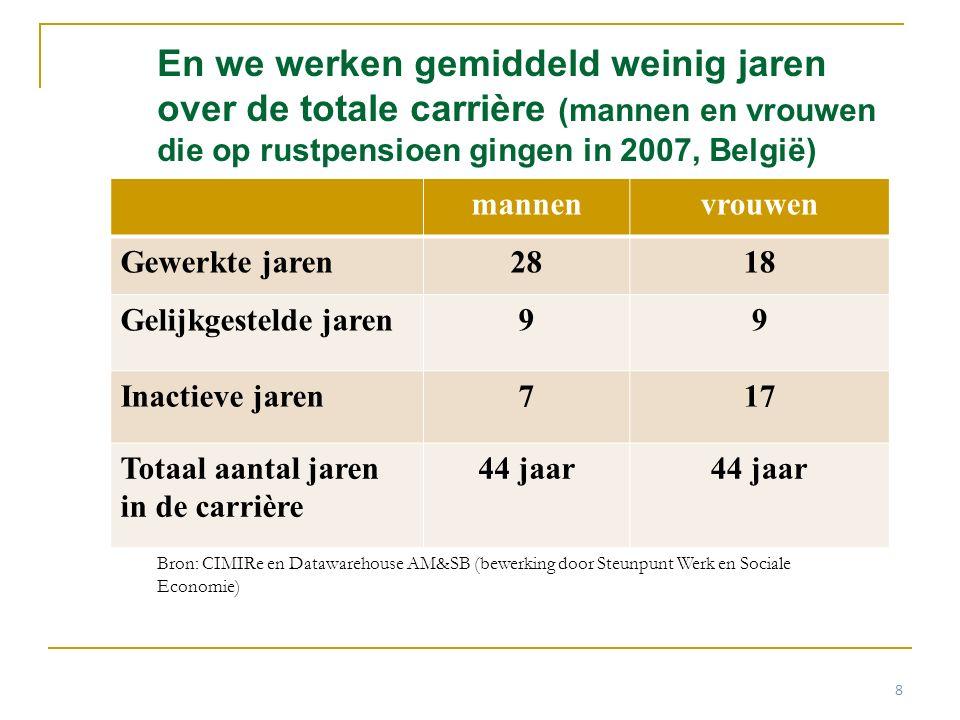 En we werken gemiddeld weinig jaren over de totale carrière (mannen en vrouwen die op rustpensioen gingen in 2007, België) mannenvrouwen Gewerkte jare
