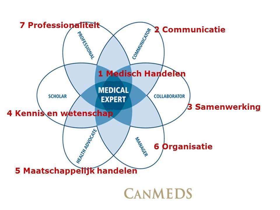 7 Professionaliteit 2 Communicatie 3 Samenwerking 6 Organisatie 5 Maatschappelijk handelen 4 Kennis en wetenschap 1 Medisch Handelen