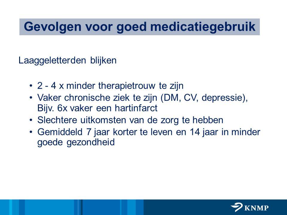 Laaggeletterden blijken 2 - 4 x minder therapietrouw te zijn Vaker chronische ziek te zijn (DM, CV, depressie), Bijv. 6x vaker een hartinfarct Slechte