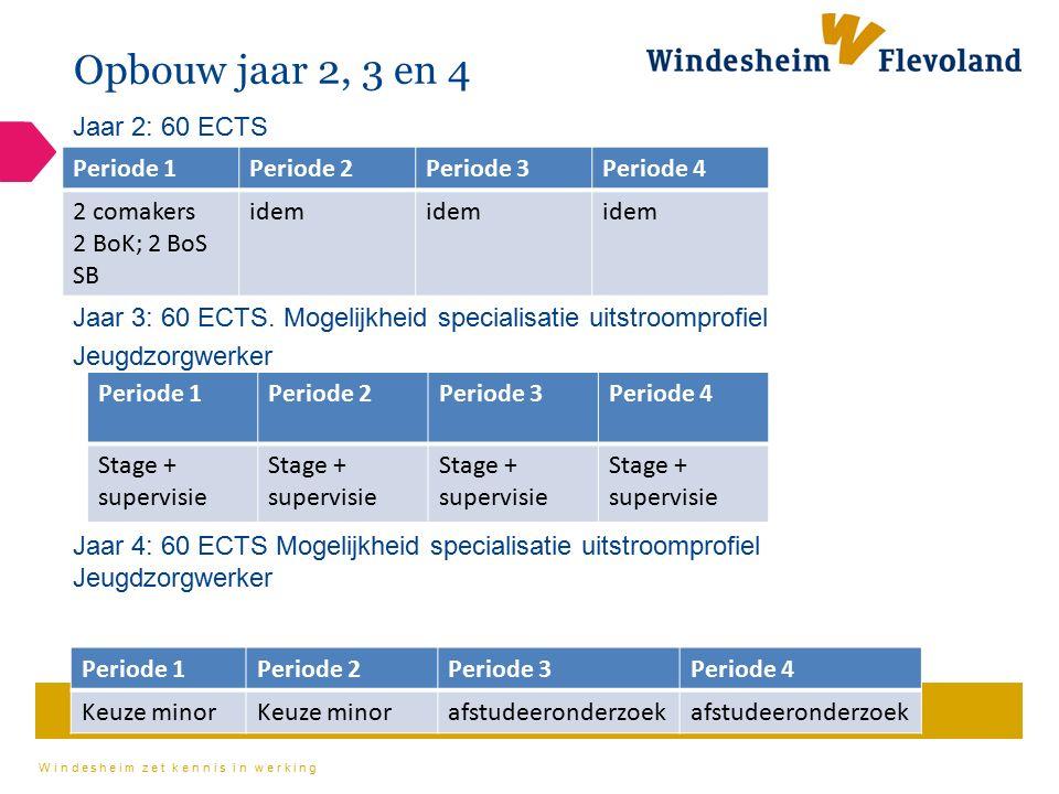 Windesheim zet kennis in werking Opbouw jaar 2, 3 en 4 Jaar 2: 60 ECTS Jaar 3: 60 ECTS. Mogelijkheid specialisatie uitstroomprofiel Jeugdzorgwerker Ja