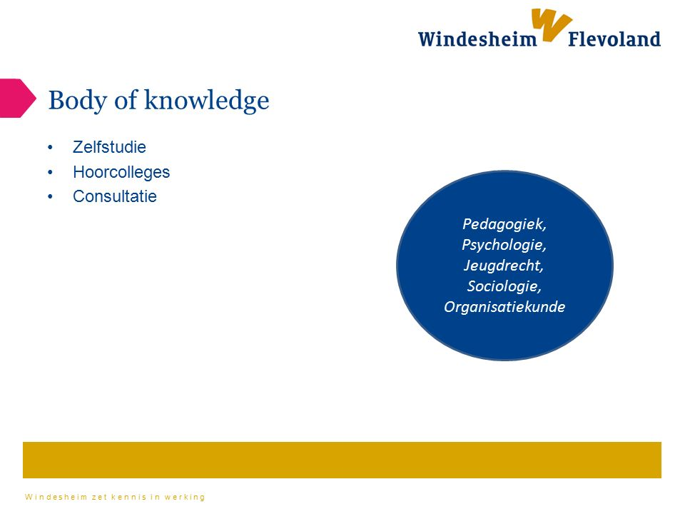 Windesheim zet kennis in werking Body of knowledge Zelfstudie Hoorcolleges Consultatie Pedagogiek, Psychologie, Jeugdrecht, Sociologie, Organisatiekunde