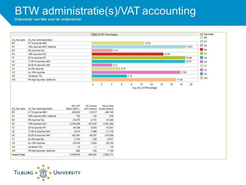 BTW administratie(s)/VAT accounting Relevantie van btw voor de ondernemer