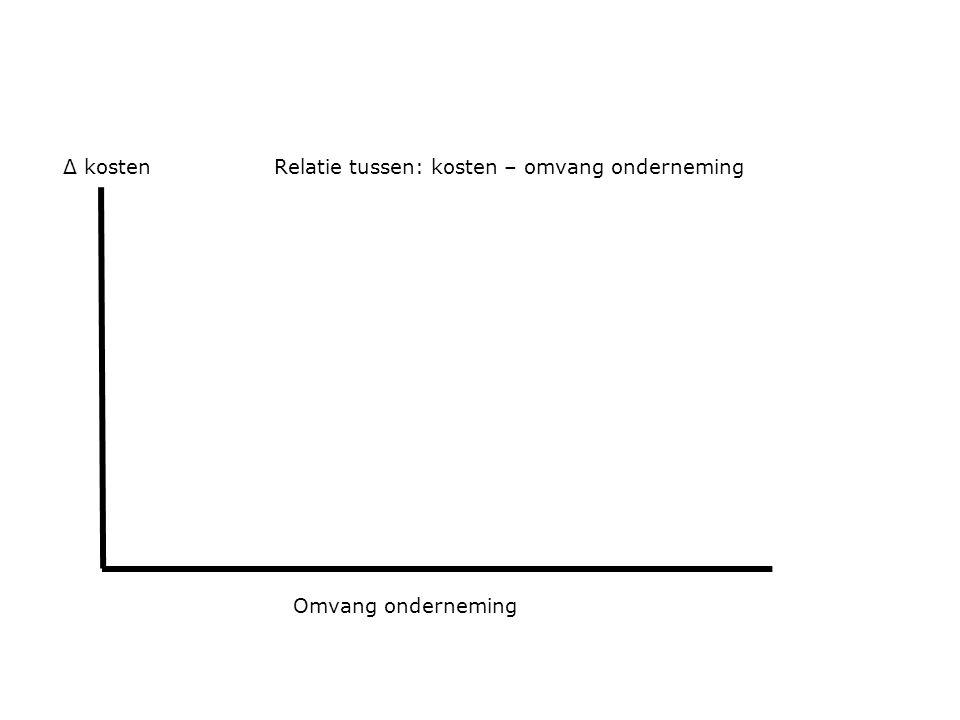 Omvang onderneming Δ kostenRelatie tussen: kosten – omvang onderneming