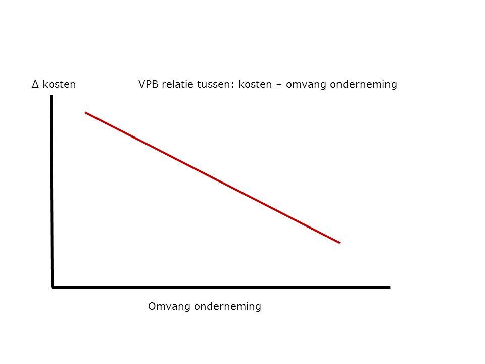 Omvang onderneming Δ kostenVPB relatie tussen: kosten – omvang onderneming