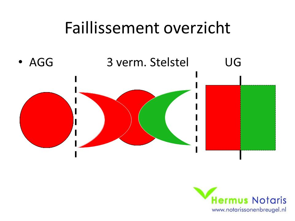 Faillissement overzicht AGG3 verm. StelstelUG