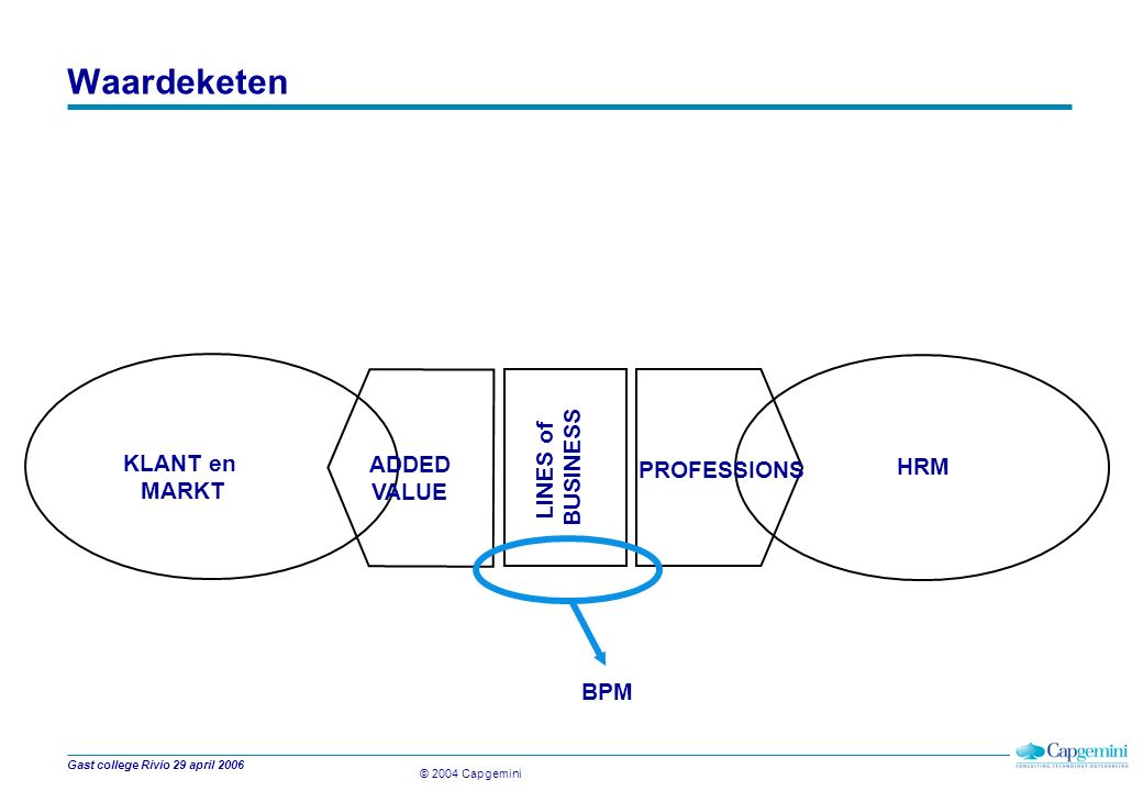 © 2004 Capgemini Gast college Rivio 29 april 2006 Functionele management gebieden OPDRACHT SALES en DELIVERY HRM/PRM OPERATIONAL MANAGEMENT