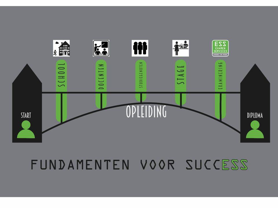 Overig aanbod Entree invulling van 9 profielen met opdrachtenPauline en Roosanne Marketing, communicatie en evenementen Rudo Medewerker marketing en communicatie (4) Medewerker evenementenorganisatie (4) Nederlands en MVT Eline en Lise Daanen CBL