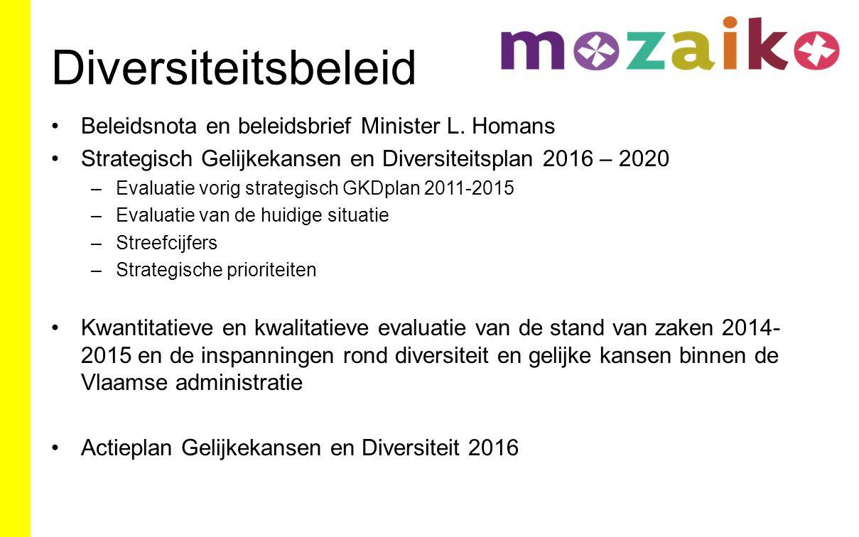 Diversiteitsbeleid Beleidsnota en beleidsbrief Minister L.