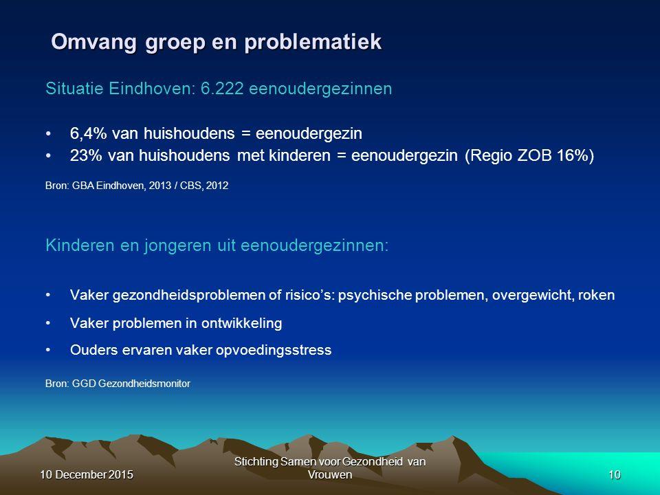 Omvang groep en problematiek Situatie Eindhoven: 6.222 eenoudergezinnen 6,4% van huishoudens = eenoudergezin 23% van huishoudens met kinderen = eenoudergezin (Regio ZOB 16%) Bron: GBA Eindhoven, 2013 / CBS, 2012 Kinderen en jongeren uit eenoudergezinnen: Vaker gezondheidsproblemen of risico's: psychische problemen, overgewicht, roken Vaker problemen in ontwikkeling Ouders ervaren vaker opvoedingsstress Bron: GGD Gezondheidsmonitor 10 December 201510 December 201510 December 201510 Stichting Samen voor Gezondheid van Vrouwen