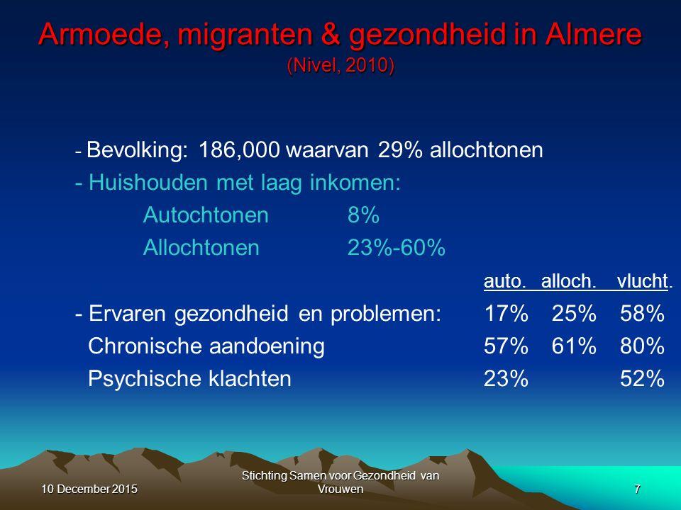 Armoede, migranten & gezondheid in Almere (Nivel, 2010) - Bevolking: 186,000 waarvan 29% allochtonen - Huishouden met laag inkomen: Autochtonen8% Allochtonen23%-60% auto.