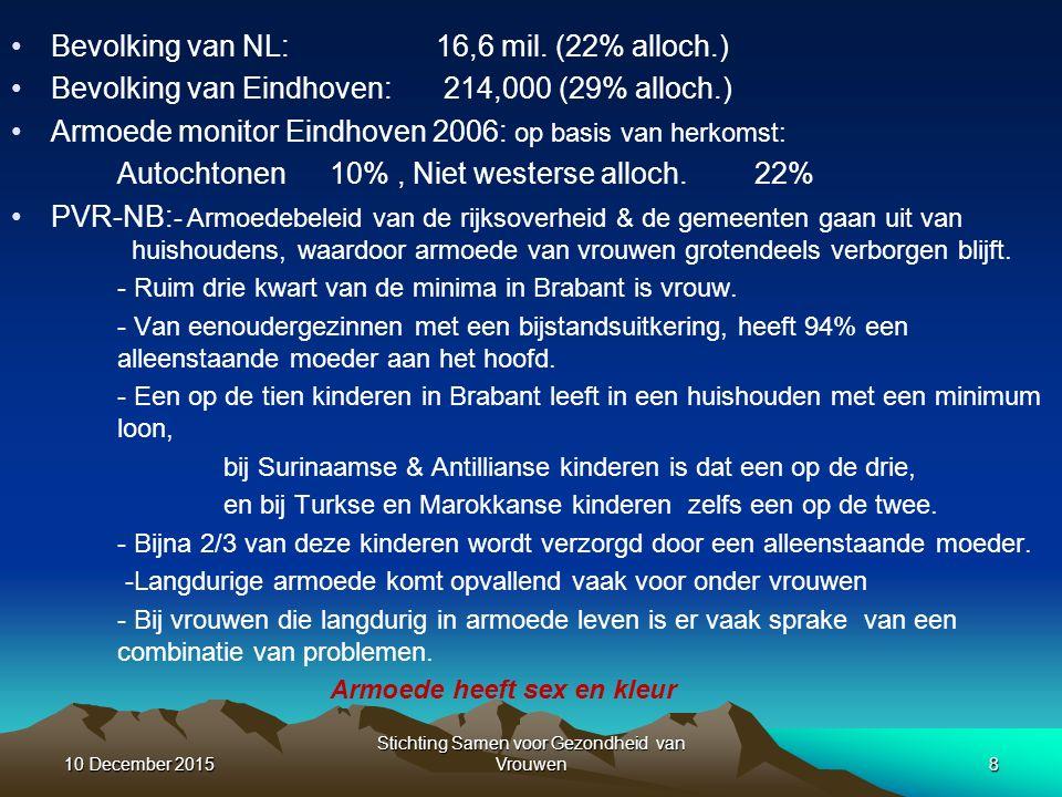 Bevolking van NL:16,6 mil.